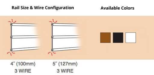 Rail Size and Wire Configuration